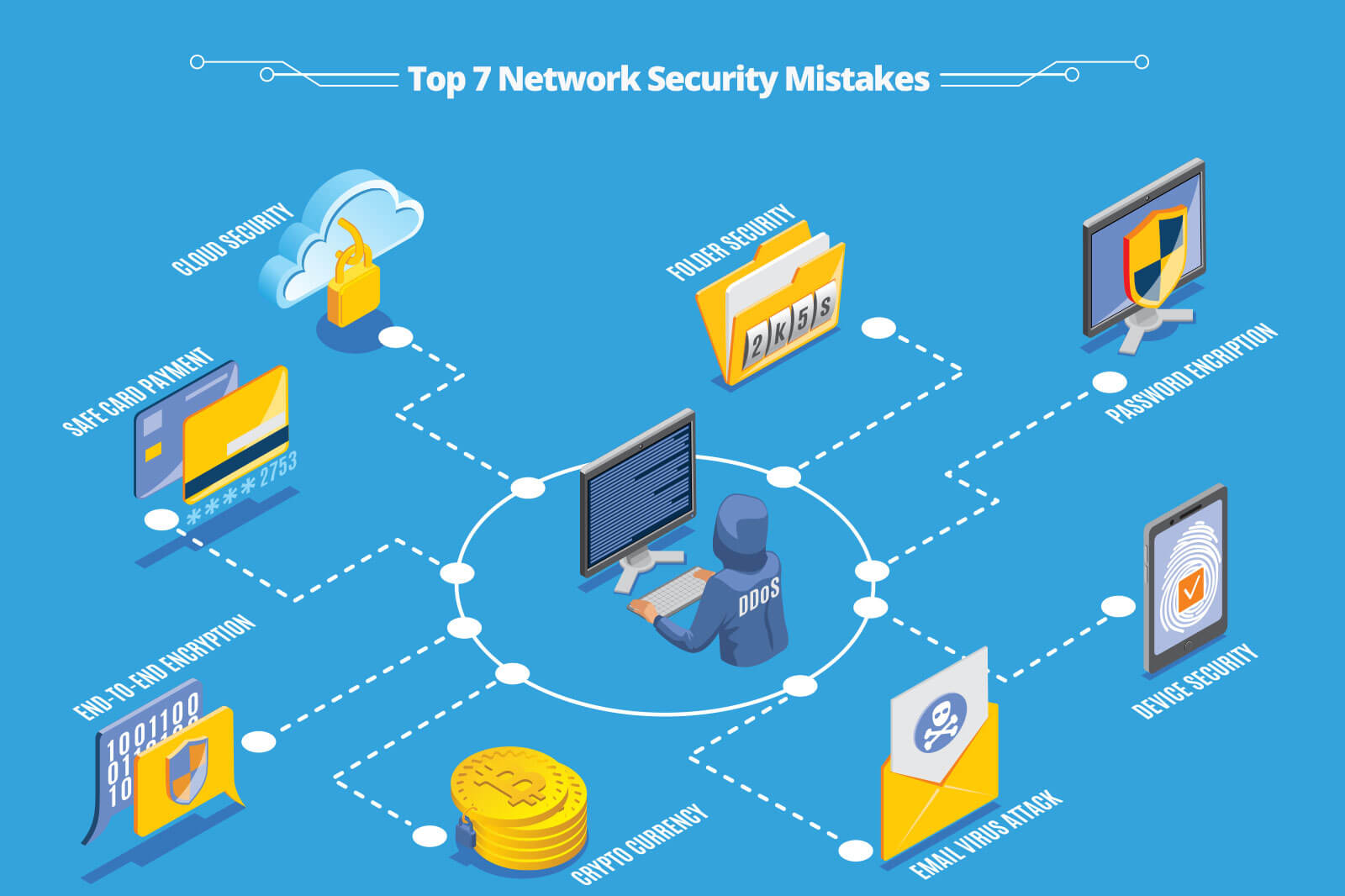 Top 7 Network Security Mistakes