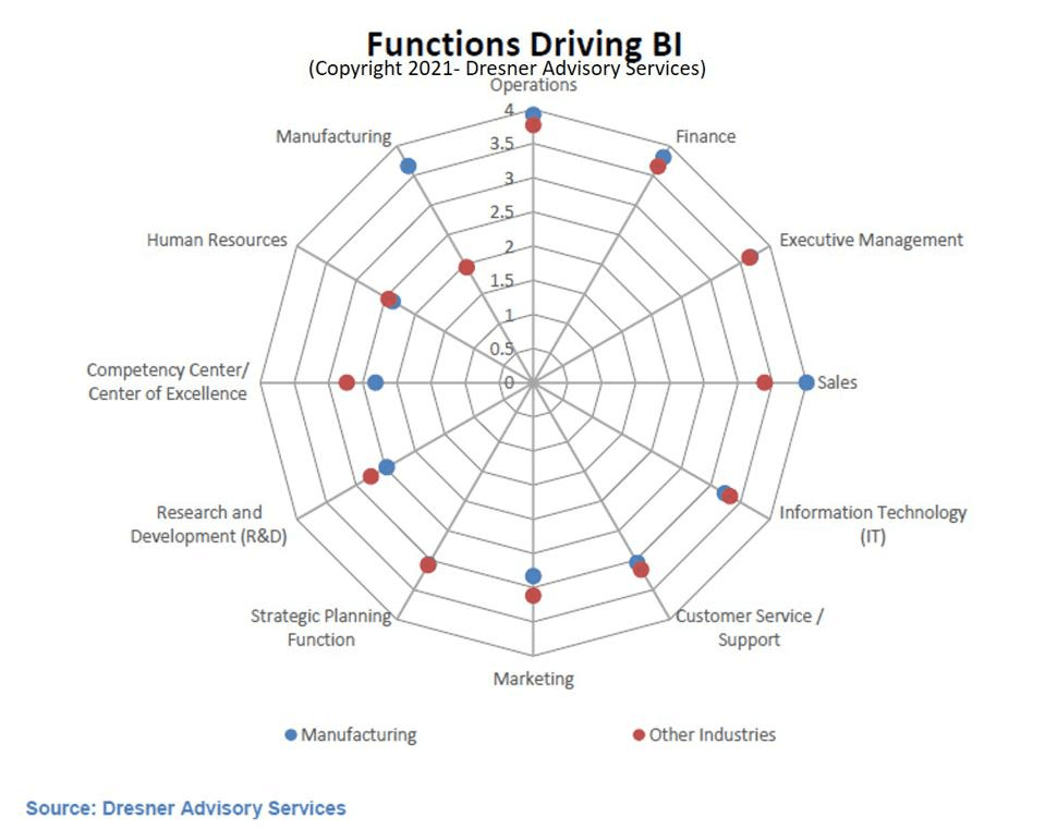 1.Function Driving BI