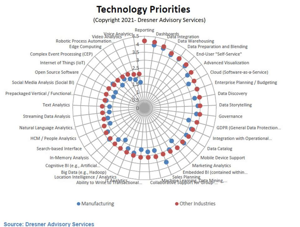 2.Technology Priorities