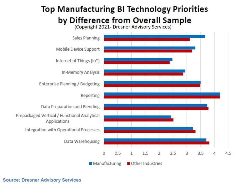 3.Top Manufacturing BI Technology Priorities