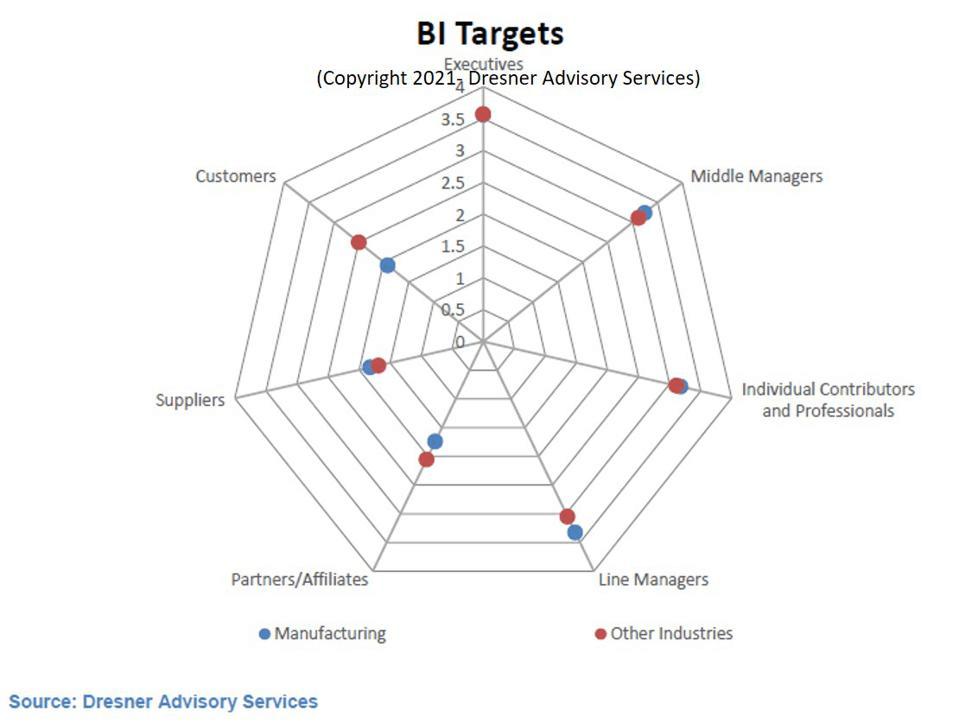 4.BI Targets
