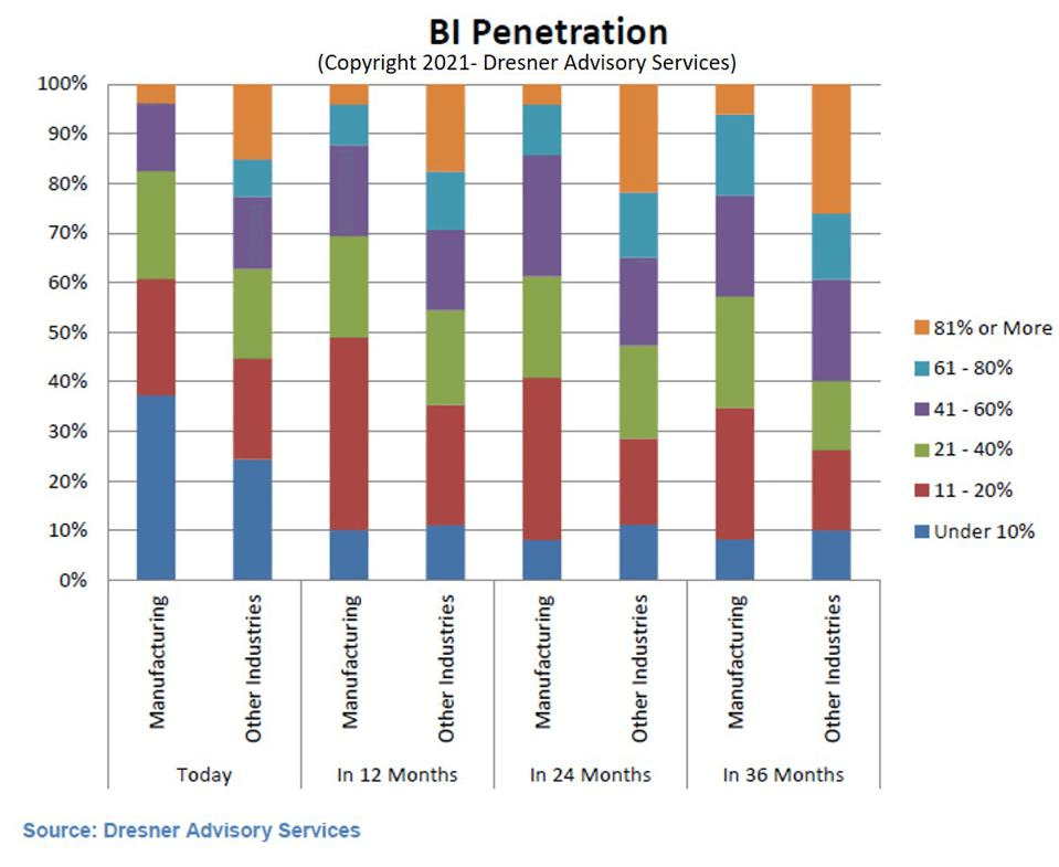 5.BI Penetration