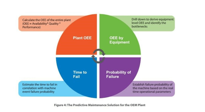 6.The Predictive Maintenance Solution for the OEM Plant